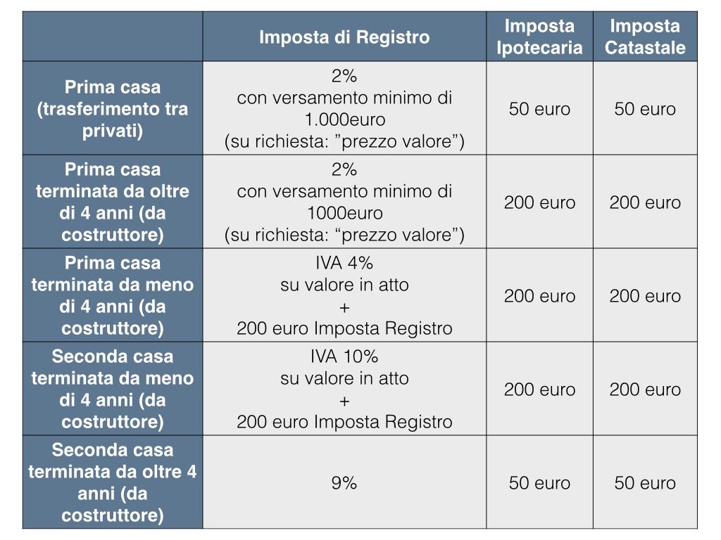 Imposta di trascrizione immobili - Calcolo imposte donazione immobile ...